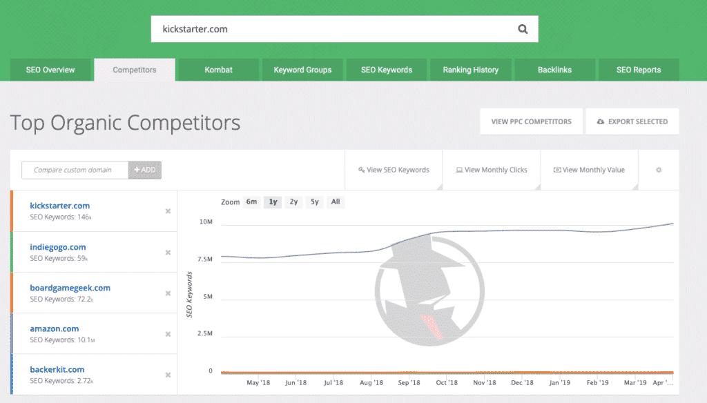 SpyFu Top Organic Competitors