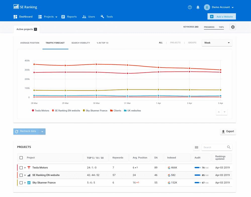SE RAnking rank tracker